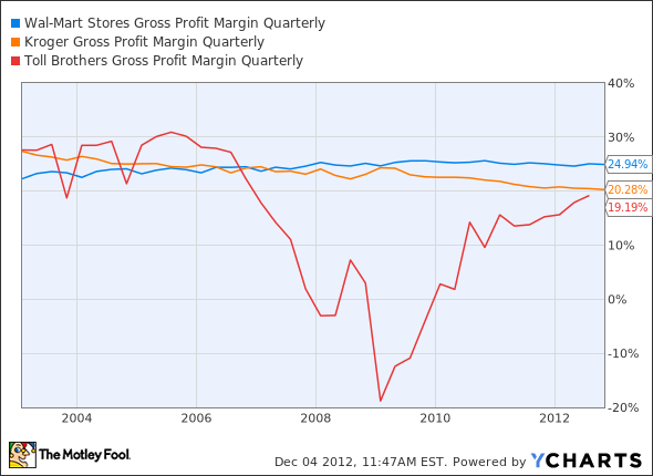 WMT Gross Profit Margin Quarterly Chart