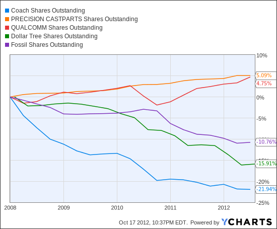 COH Shares Outstanding Chart