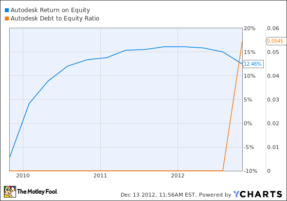 ADSK Return on Equity Chart