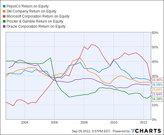 PEP Return on Equity Chart