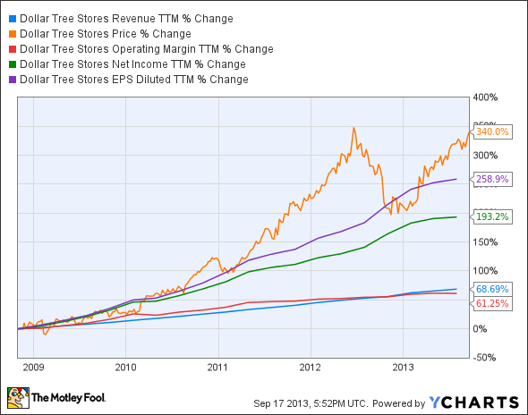 DLTR Revenue TTM Chart
