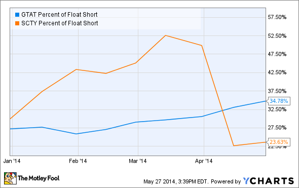 GTAT Percent of Float Short Chart
