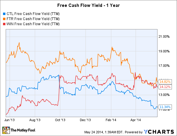 CTL Free Cash Flow Yield (TTM) Chart
