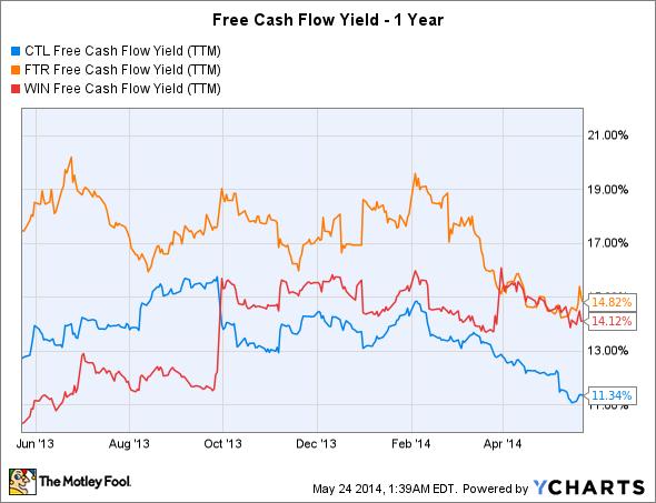 CTL Free Cash Flow Yield (TTM) Chart
