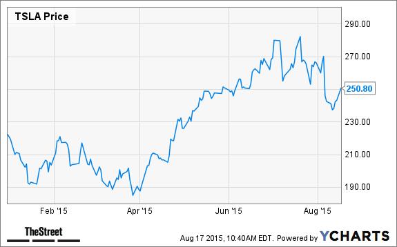 Buy stock in uber, best stock trading account canada