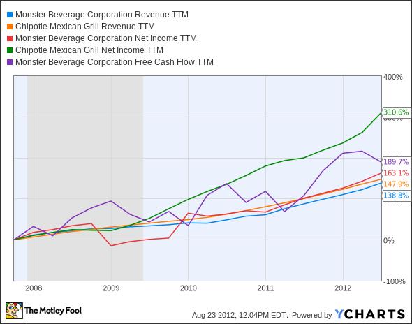 MNST Revenue TTM Chart