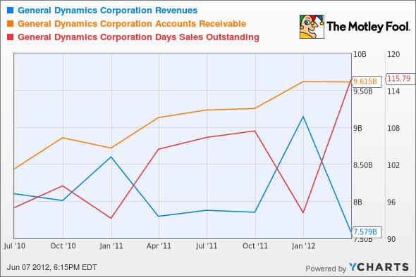 GD Revenues Chart