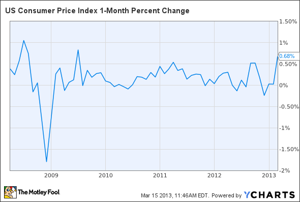 US Consumer Price Index 1-Month Percent Change Chart