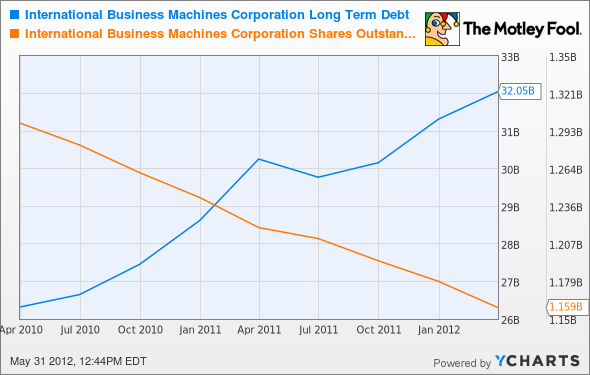 IBM Long Term Debt Chart