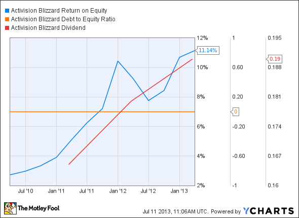ATVI Return on Equity Chart
