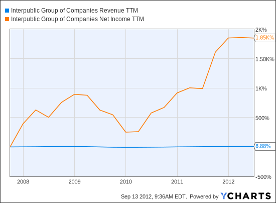 IPG Revenue TTM Chart