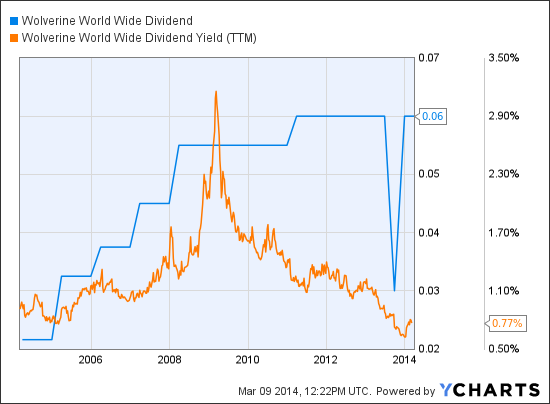 WWW Dividend Chart