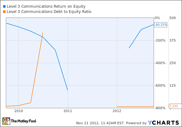 LVLT Return on Equity Chart