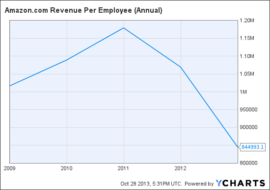 AMZN Revenue Per Employee (Annual) Chart