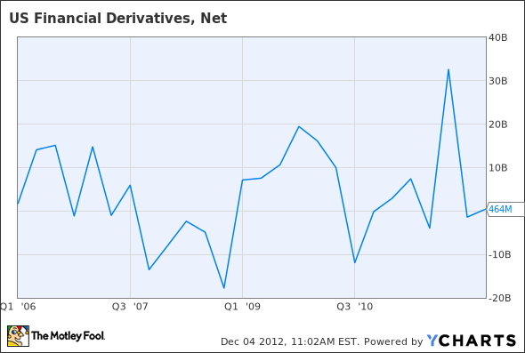 US Financial Derivatives, Net Chart
