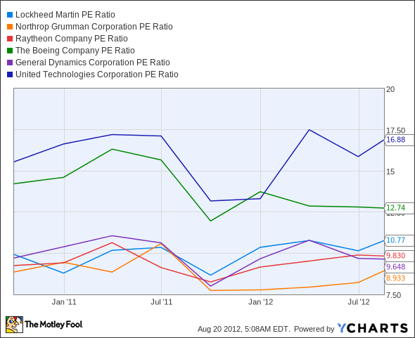 LMT P/E Ratio Chart