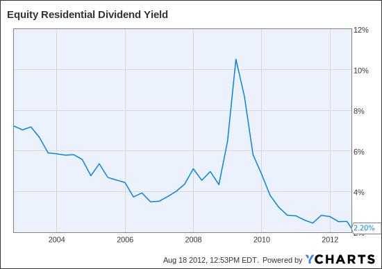 EQR Dividend Yield Chart