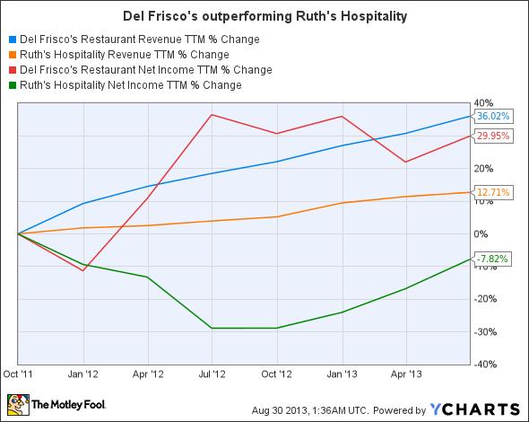 DFRG Revenue TTM Chart
