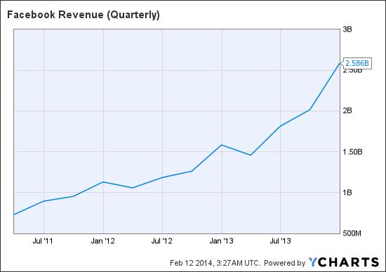 FB Revenue (Quarterly) Chart