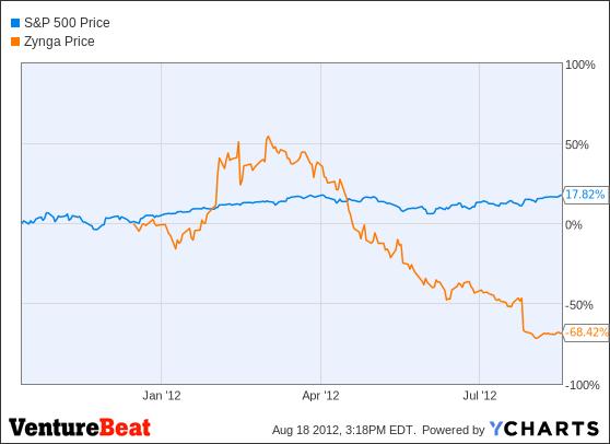 Zynga stock options