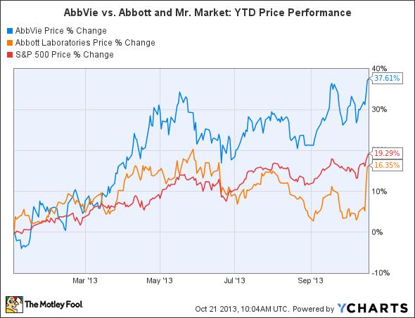 ABBV Chart