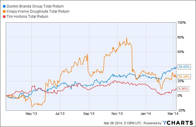 DNKN Total Return Price Chart