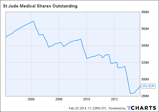 STJ Shares Outstanding Chart