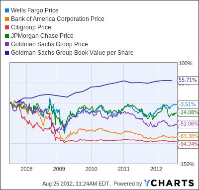 WFC Chart
