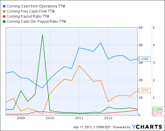 GLW Cash from Operations TTM Chart