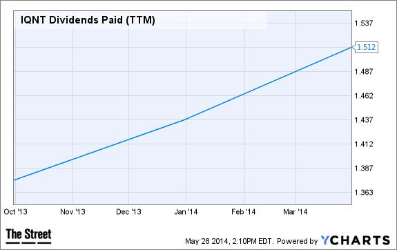 IQNT Dividends Paid (TTM) Chart