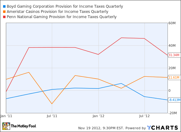 BYD Provision for Income Taxes Quarterly Chart
