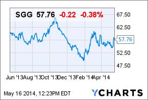 SGG Chart