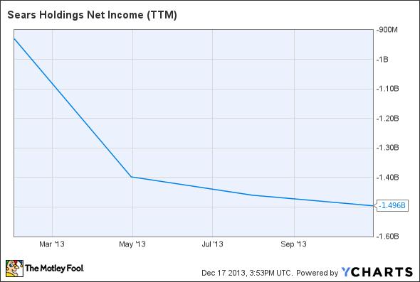 SHLD Net Income (TTM) Chart