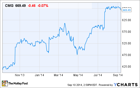 Chipotle stock price history chart is chipotle mexican - Chipotle mexican grill ticker symbol ...