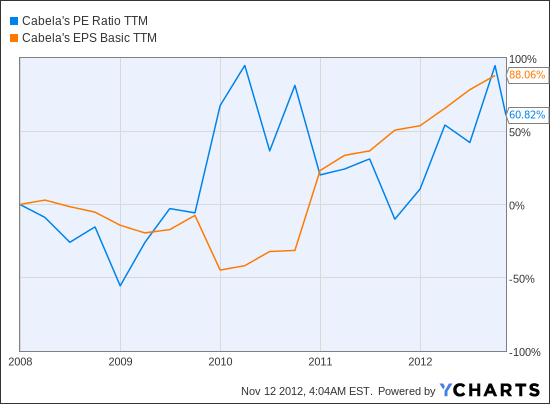 CAB PE Ratio TTM Chart