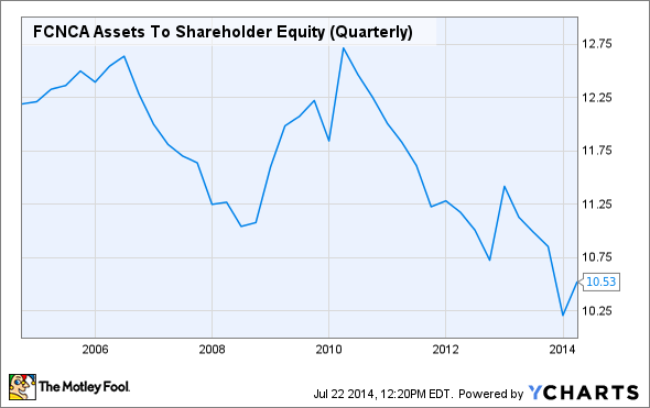 FCNCA Assets To Shareholder Equity (Quarterly) Chart