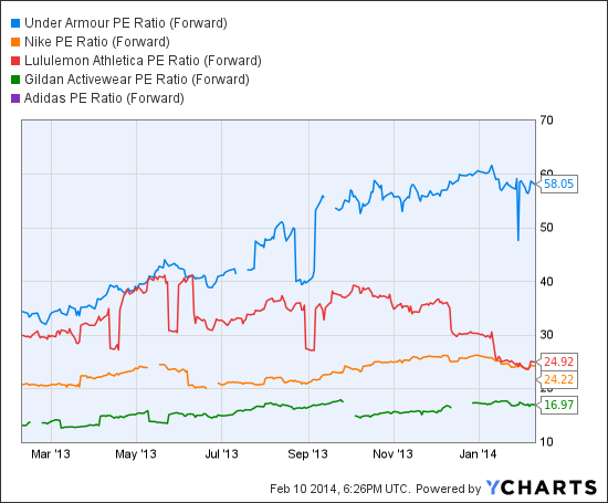 UA PE Ratio (Forward) Chart