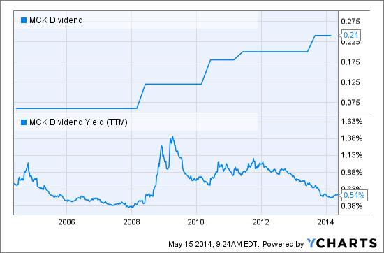 MCK Dividend Chart