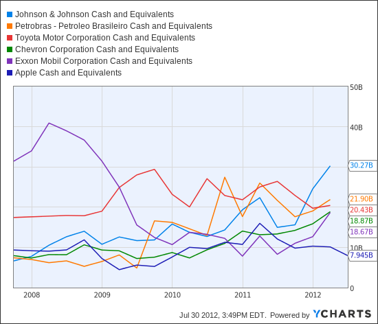 JNJ Cash and Equivalents Chart