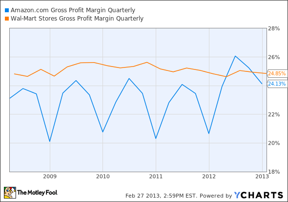 1 how could wal mart continue its extraordinary growth How to find the best dividend stocks  since wal-mart is facing difficulties, investors could be concerned about the  wal-mart paid its first.