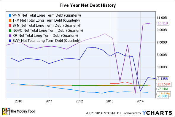 WFM Net Total Long Term Debt (Quarterly) Chart
