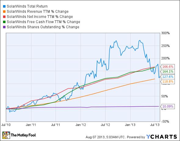 SWI Total Return Price Chart