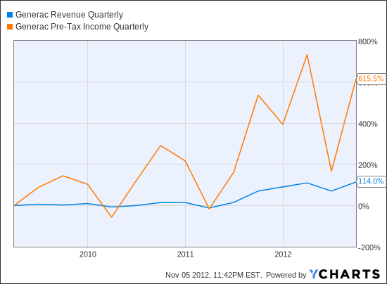 GNRC Revenue Quarterly Chart