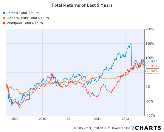 JAH Total Return Price Chart