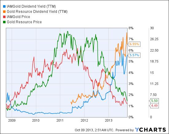 IAG Dividend Yield (TTM) Chart