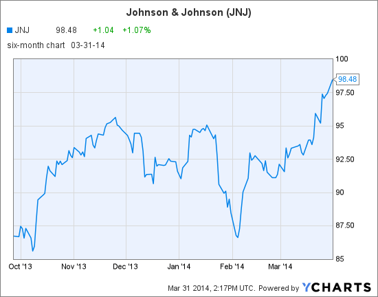 JNJ Chart