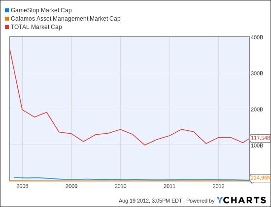 GME Market Cap Chart