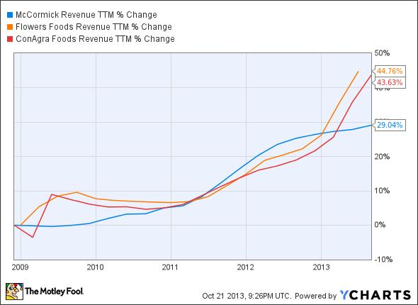 MKC Revenue TTM Chart