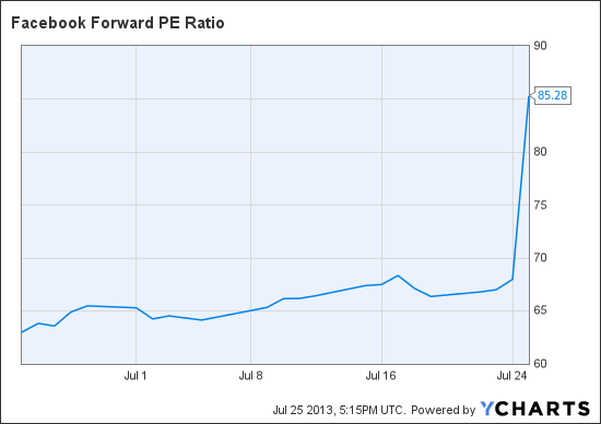 FB Forward PE Ratio Chart