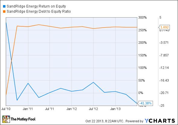 SD Return on Equity Chart
